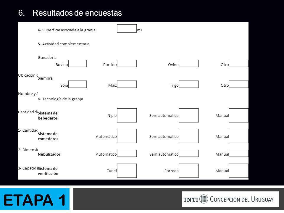 ETAPA 1 Resultados de encuestas