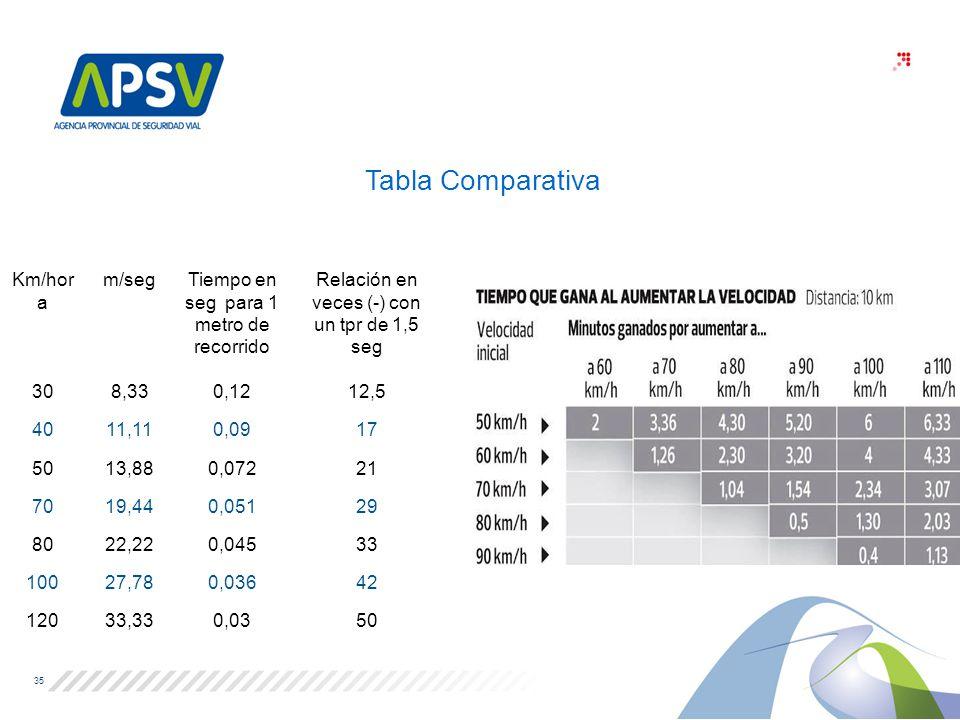 Tabla Comparativa Km/hora m/seg