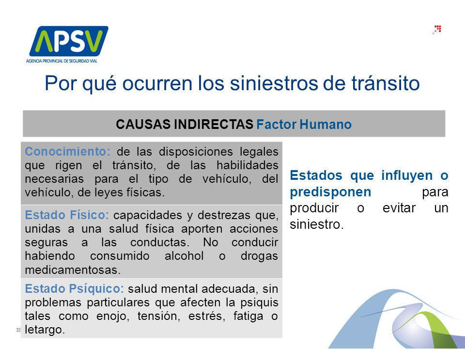 CAUSAS INDIRECTAS Factor Humano