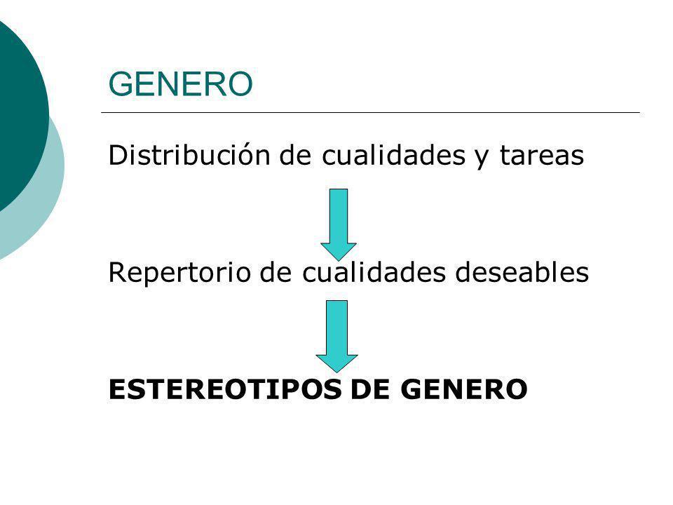 GENERO Distribución de cualidades y tareas