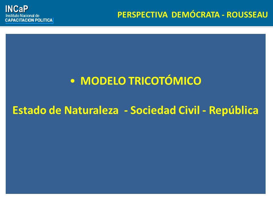 Estado de Naturaleza - Sociedad Civil - República