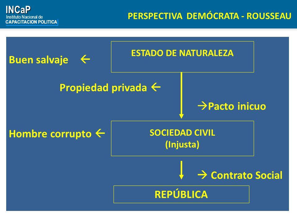 Buen salvaje  Propiedad privada  Pacto inicuo Hombre corrupto 