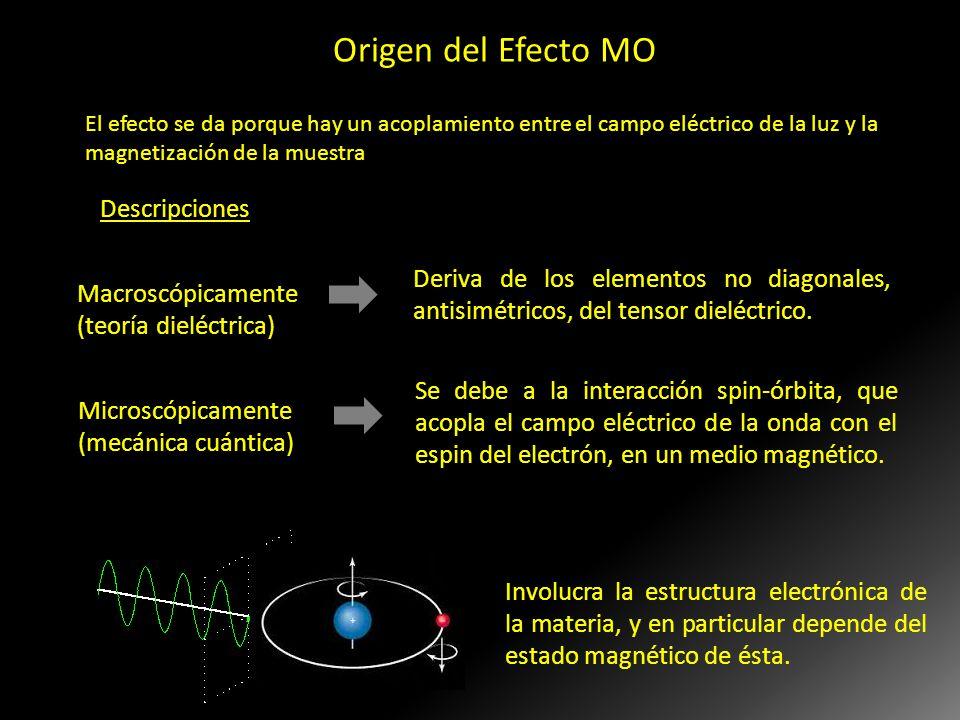 Origen del Efecto MO Descripciones