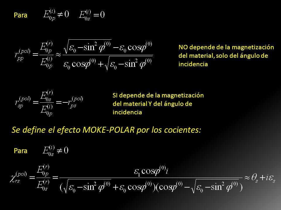 Se define el efecto MOKE-POLAR por los cocientes: