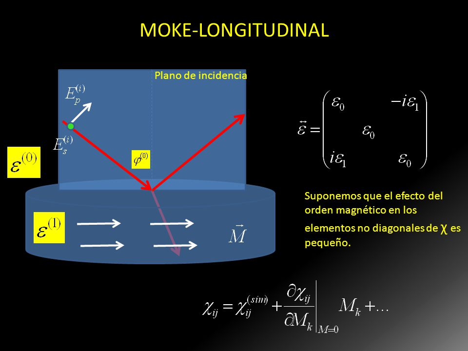 MOKE-LONGITUDINAL Plano de incidencia