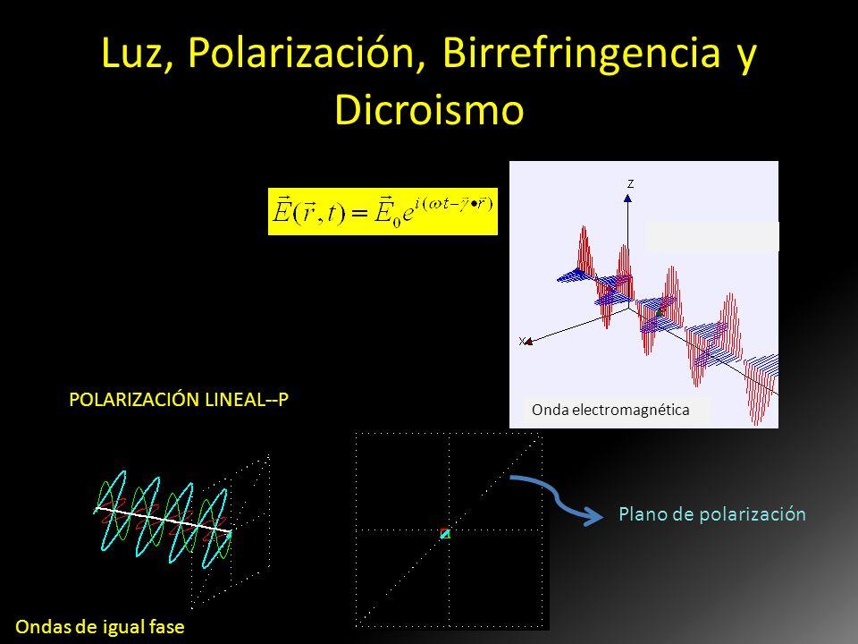 Luz, Polarización, Birrefringencia y Dicroismo