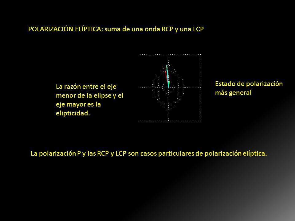 POLARIZACIÓN ELÍPTICA: suma de una onda RCP y una LCP