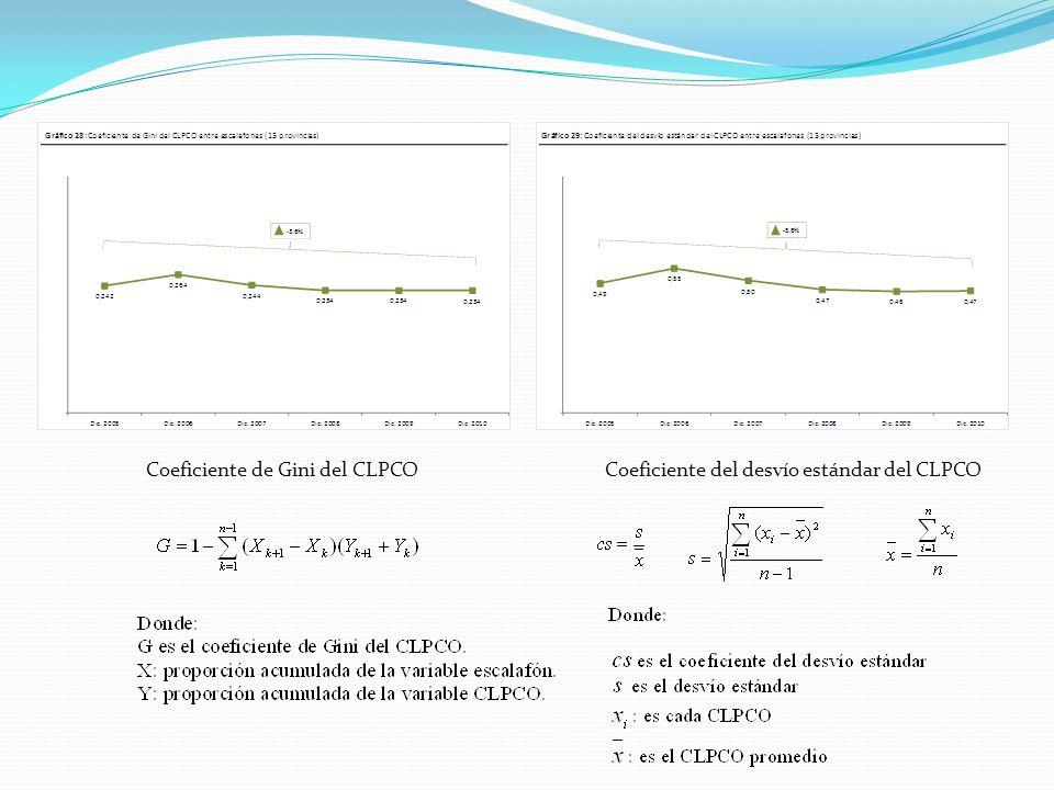 Coeficiente de Gini del CLPCO