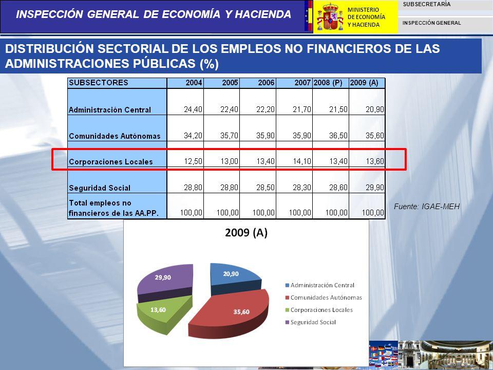 DISTRIBUCIÓN SECTORIAL DE LOS EMPLEOS NO FINANCIEROS DE LAS ADMINISTRACIONES PÚBLICAS (%)
