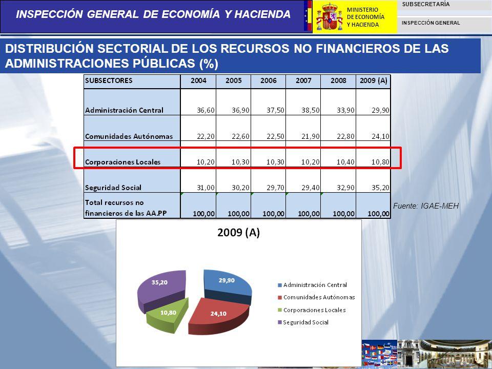 DISTRIBUCIÓN SECTORIAL DE LOS RECURSOS NO FINANCIEROS DE LAS ADMINISTRACIONES PÚBLICAS (%)