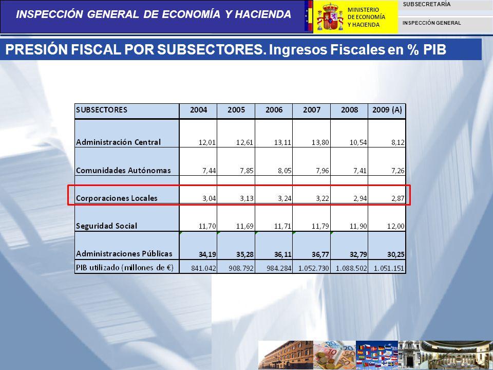 PRESIÓN FISCAL POR SUBSECTORES. Ingresos Fiscales en % PIB