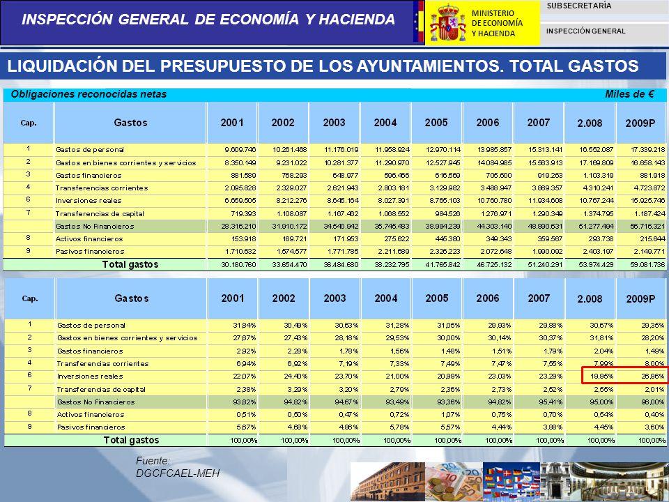 LIQUIDACIÓN DEL PRESUPUESTO DE LOS AYUNTAMIENTOS. TOTAL GASTOS