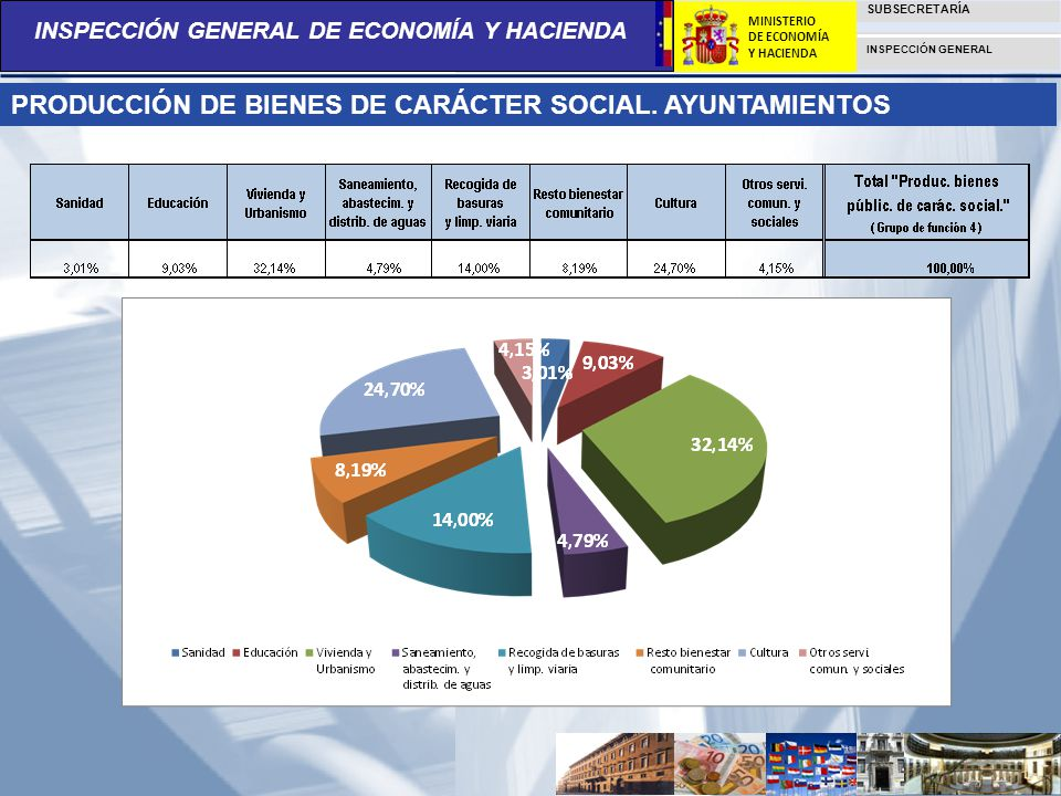 PRODUCCIÓN DE BIENES DE CARÁCTER SOCIAL. AYUNTAMIENTOS