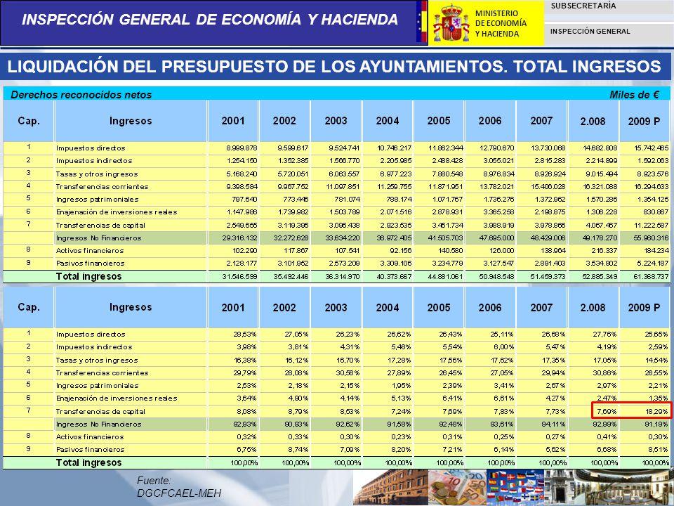 LIQUIDACIÓN DEL PRESUPUESTO DE LOS AYUNTAMIENTOS. TOTAL INGRESOS