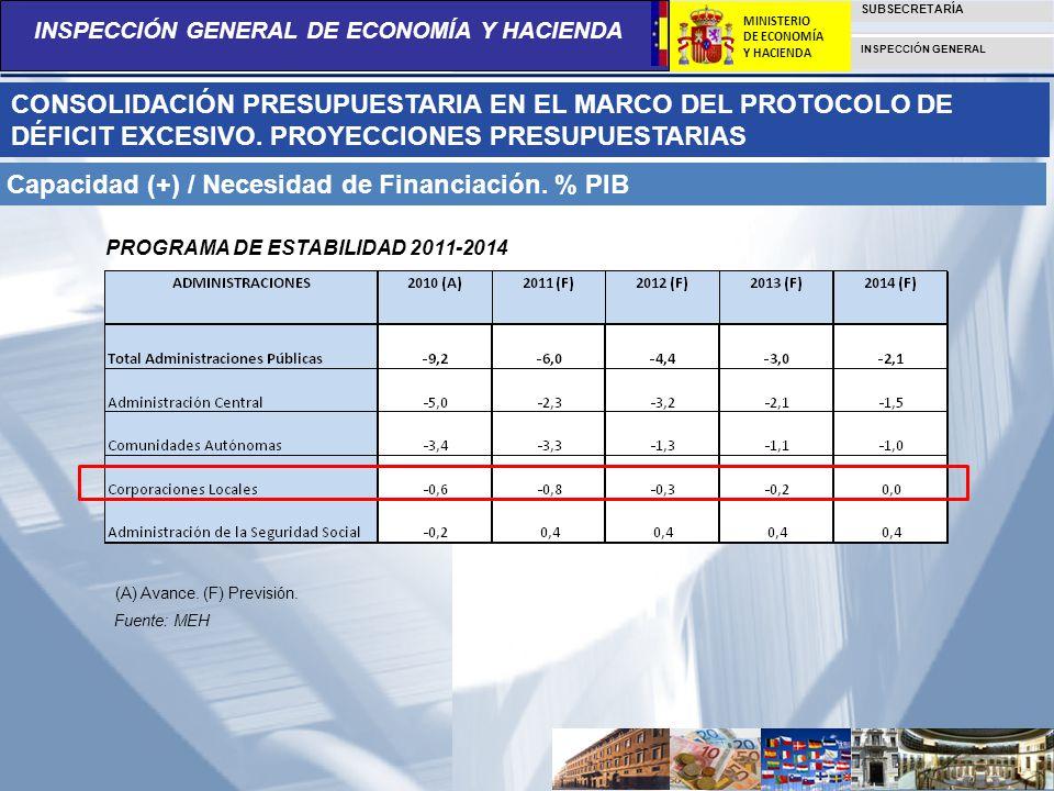 Capacidad (+) / Necesidad de Financiación. % PIB