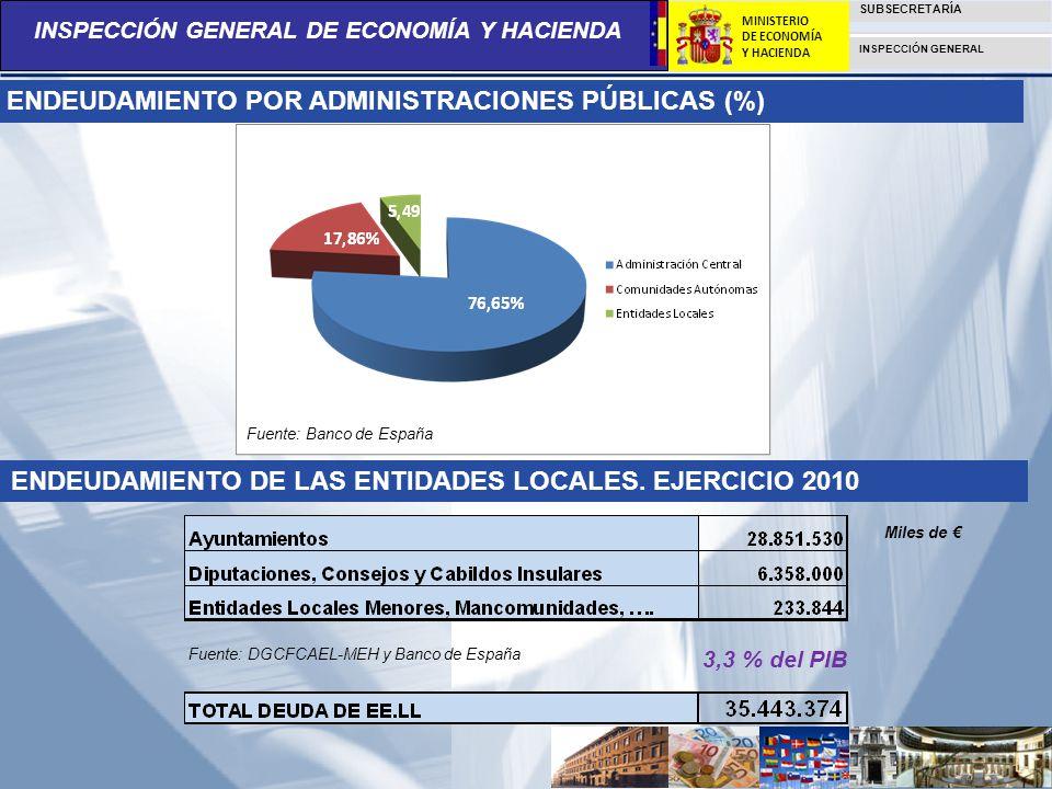 ENDEUDAMIENTO POR ADMINISTRACIONES PÚBLICAS (%)
