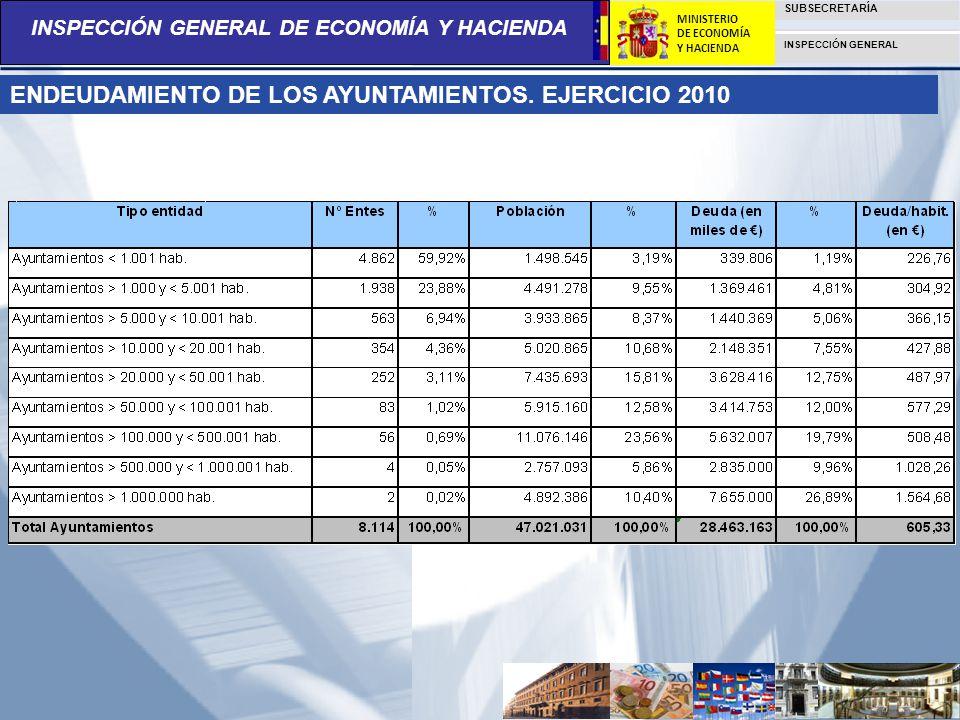 ENDEUDAMIENTO DE LOS AYUNTAMIENTOS. EJERCICIO 2010