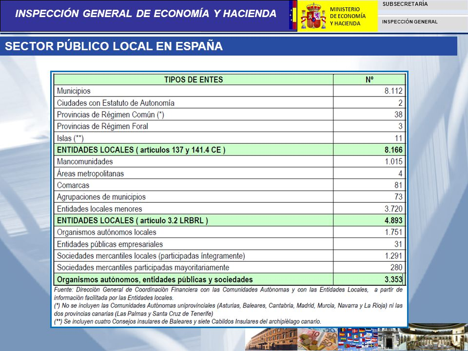 SECTOR PÚBLICO LOCAL EN ESPAÑA