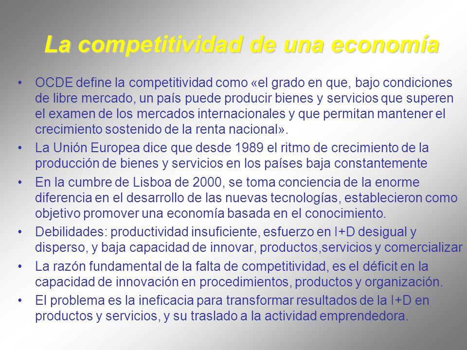 La competitividad de una economía