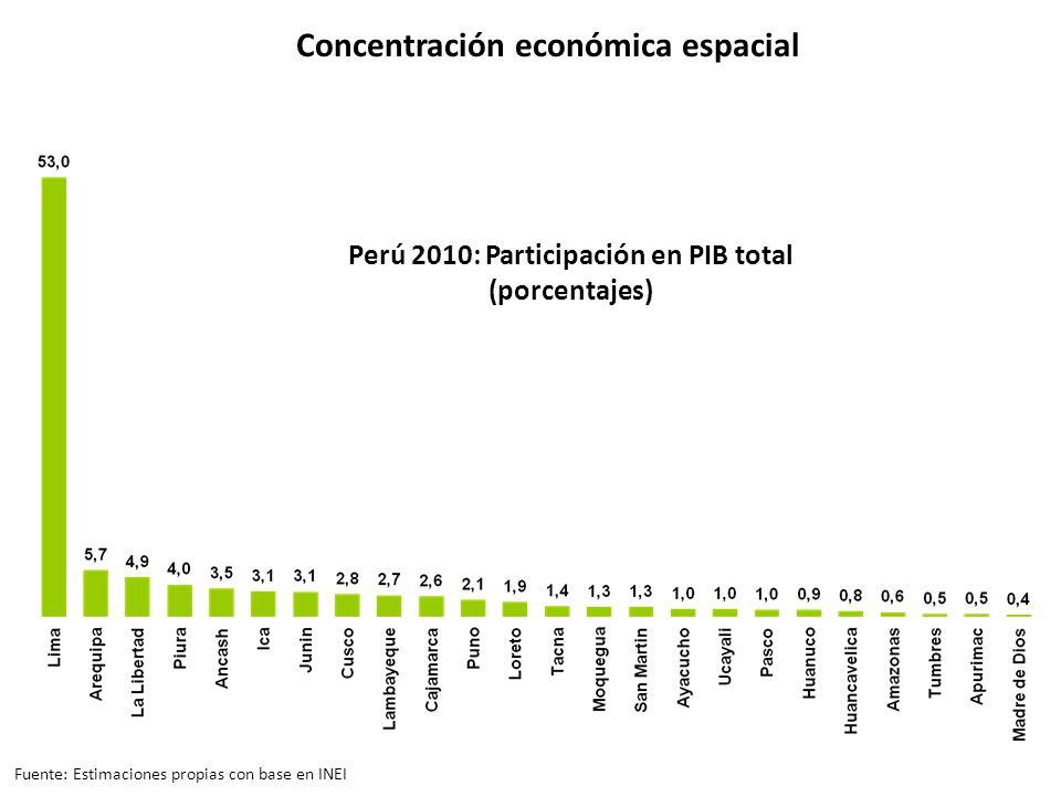 Concentración económica espacial Perú 2010: Participación en PIB total