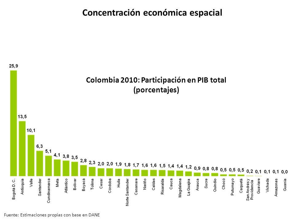 Concentración económica espacial