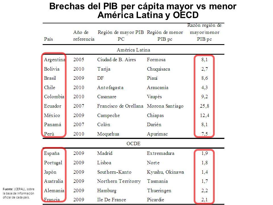 Brechas del PIB per cápita mayor vs menor América Latina y OECD