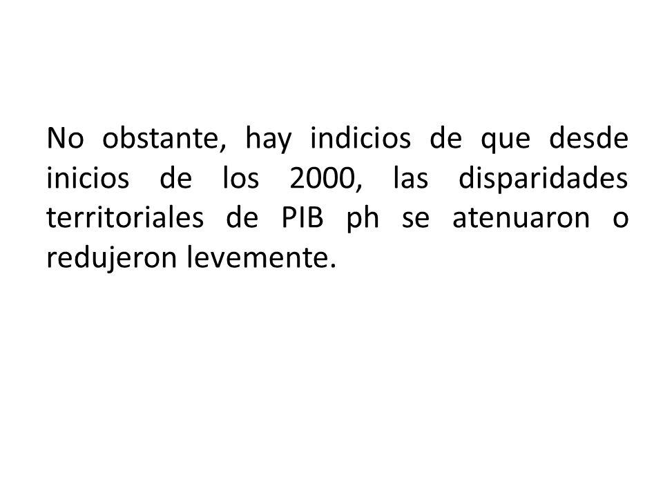 No obstante, hay indicios de que desde inicios de los 2000, las disparidades territoriales de PIB ph se atenuaron o redujeron levemente.