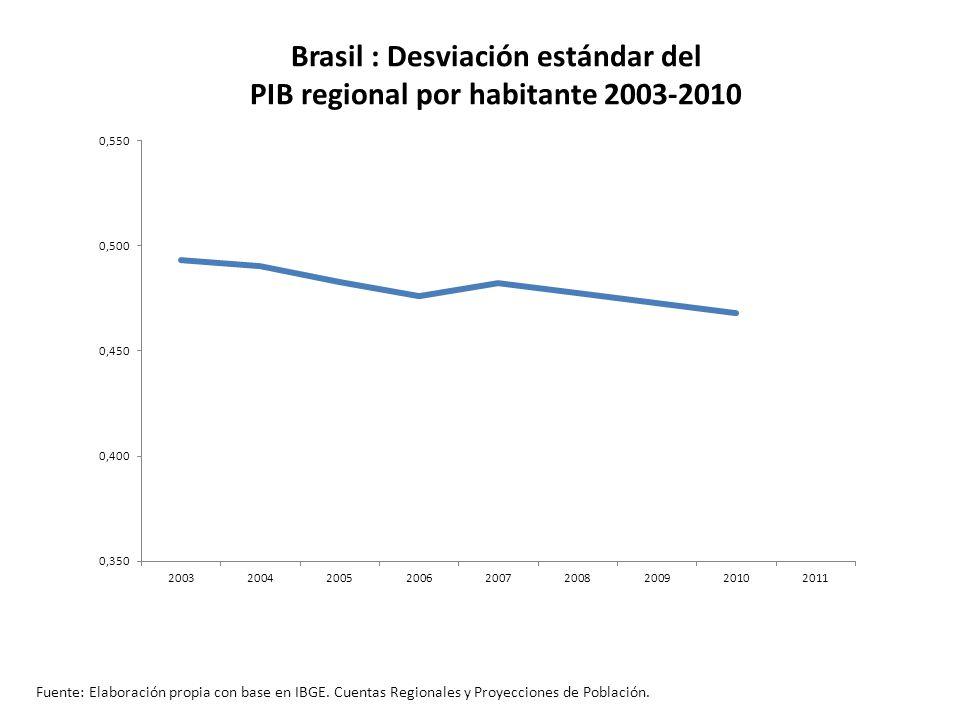 Brasil : Desviación estándar del PIB regional por habitante 2003-2010