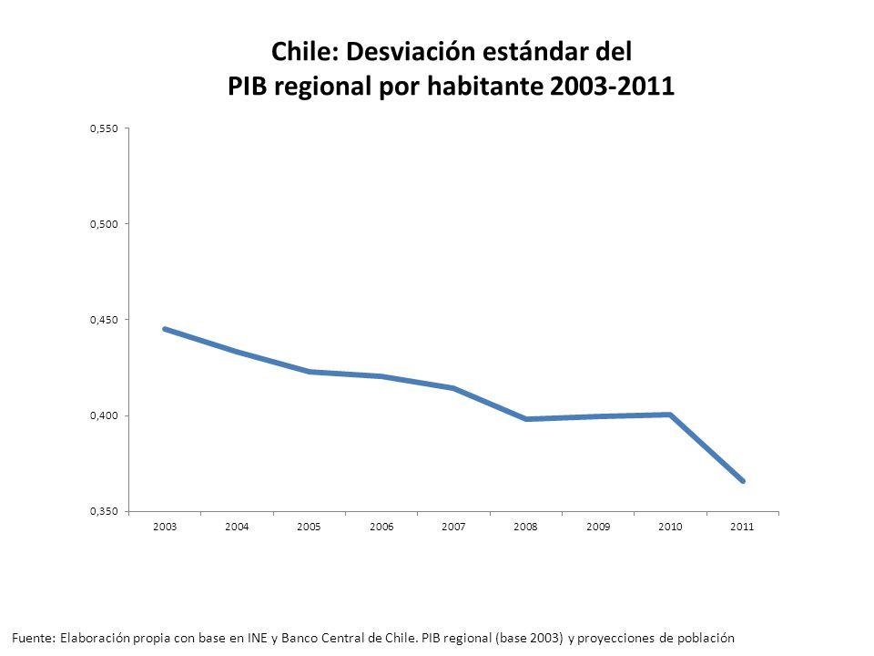 Chile: Desviación estándar del PIB regional por habitante 2003-2011