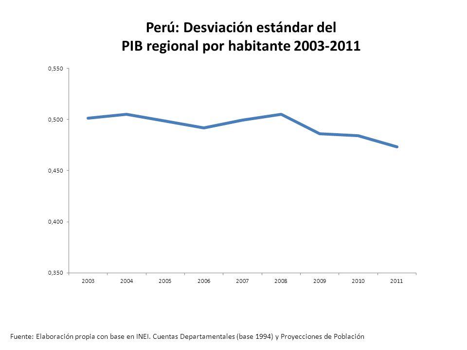 Perú: Desviación estándar del PIB regional por habitante 2003-2011