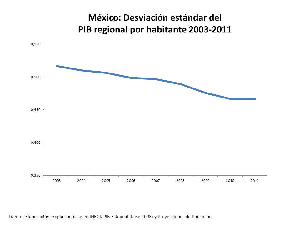 México: Desviación estándar del PIB regional por habitante 2003-2011