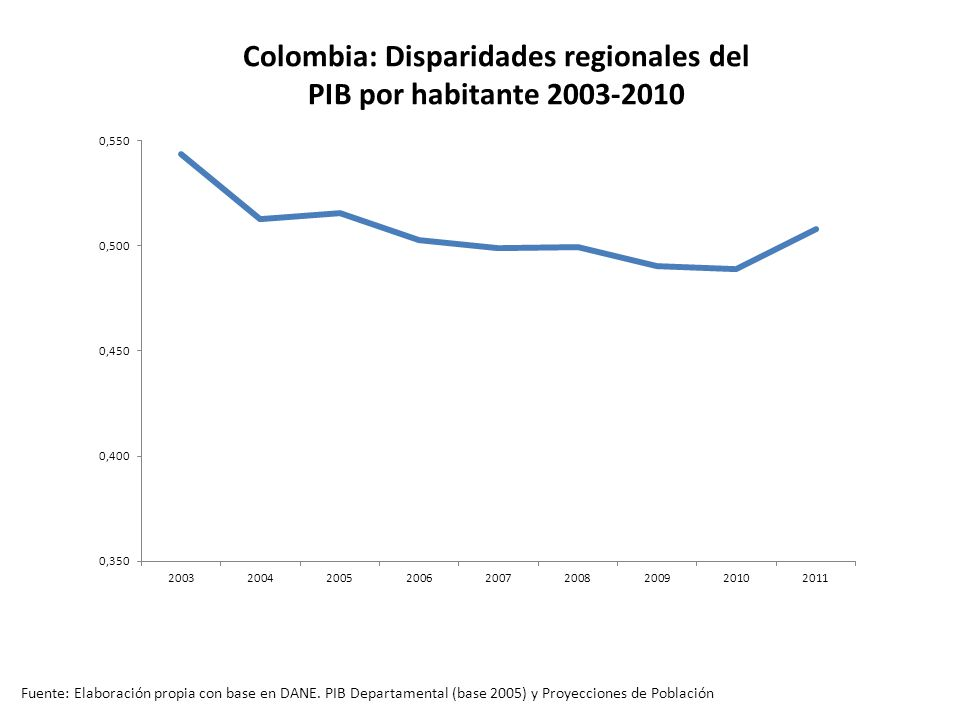 Colombia: Disparidades regionales del PIB por habitante 2003-2010