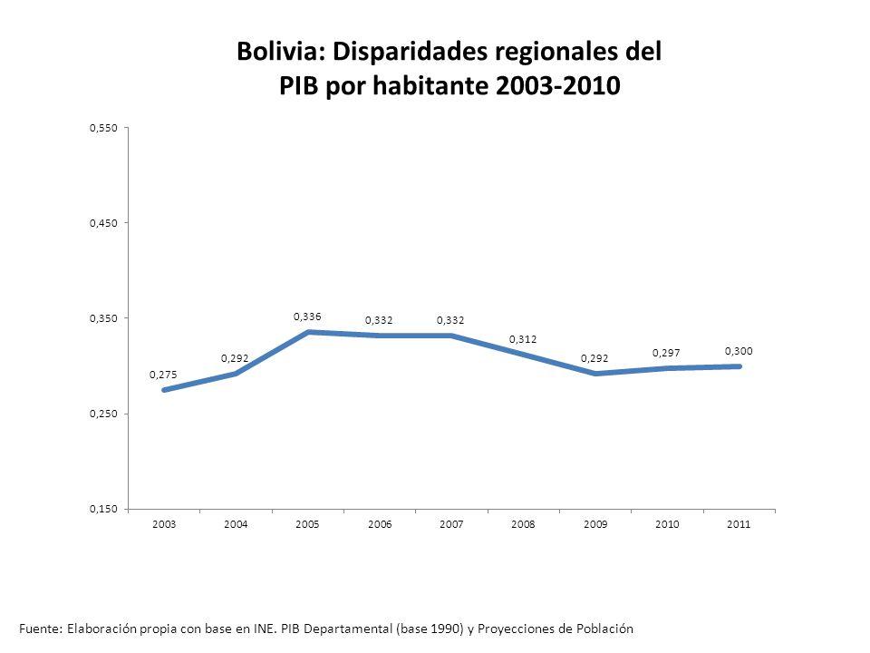 Bolivia: Disparidades regionales del PIB por habitante 2003-2010