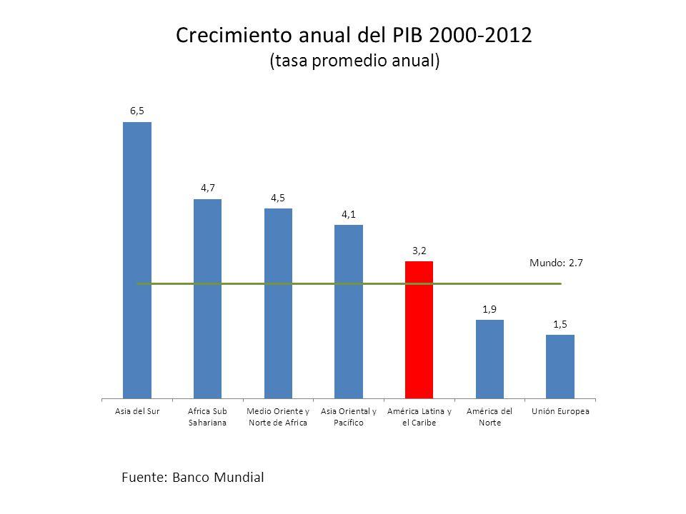 Crecimiento anual del PIB 2000-2012 (tasa promedio anual)