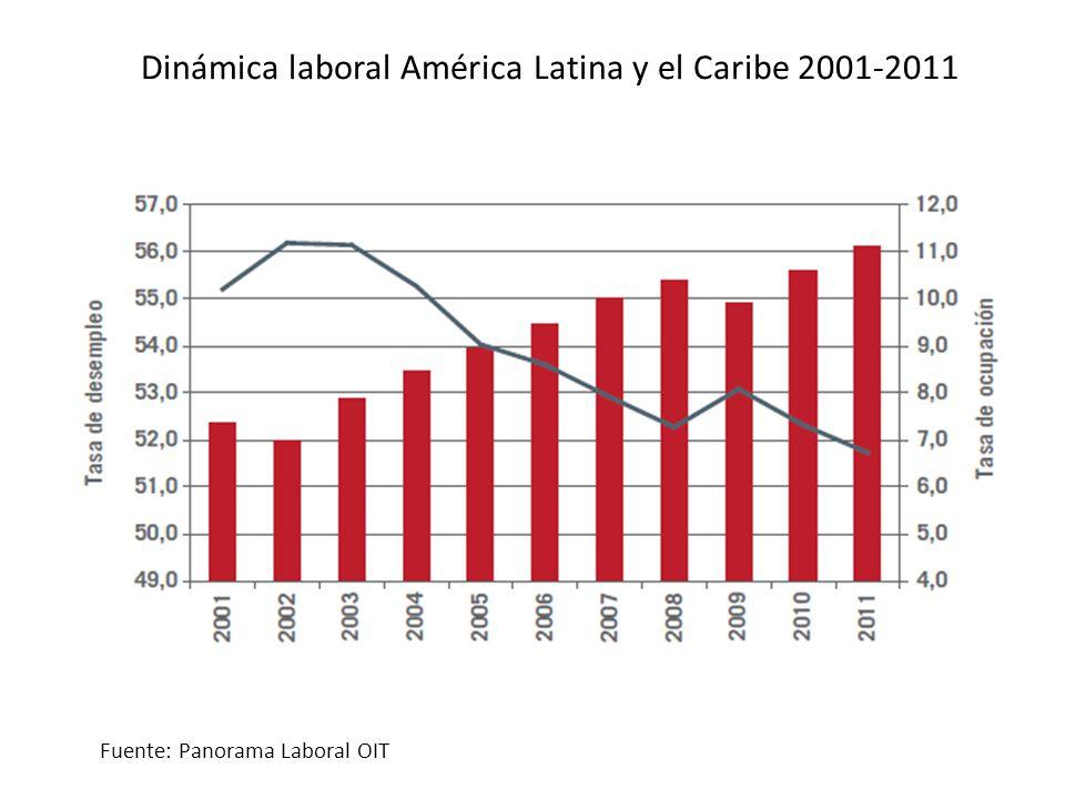 Dinámica laboral América Latina y el Caribe 2001-2011