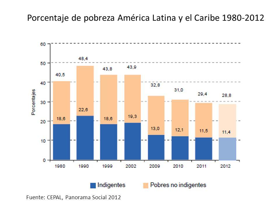 Porcentaje de pobreza América Latina y el Caribe 1980-2012