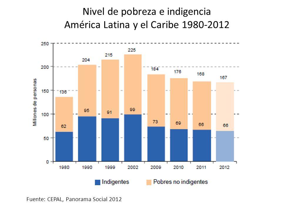 Nivel de pobreza e indigencia América Latina y el Caribe 1980-2012