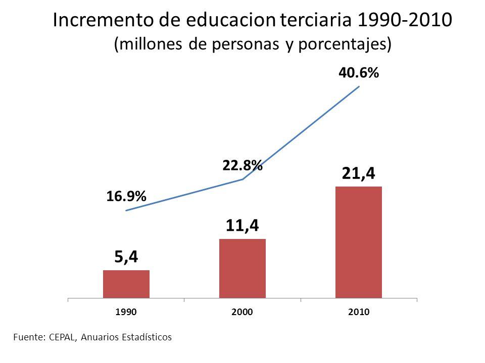Incremento de educacion terciaria 1990-2010