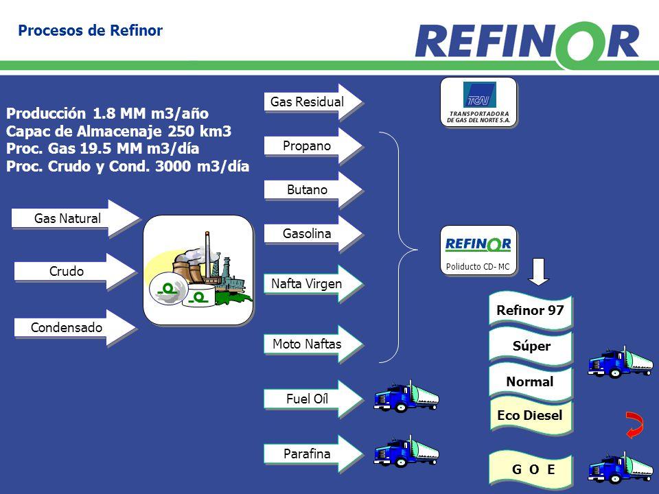 Procesos de Refinor Producción 1.8 MM m3/año