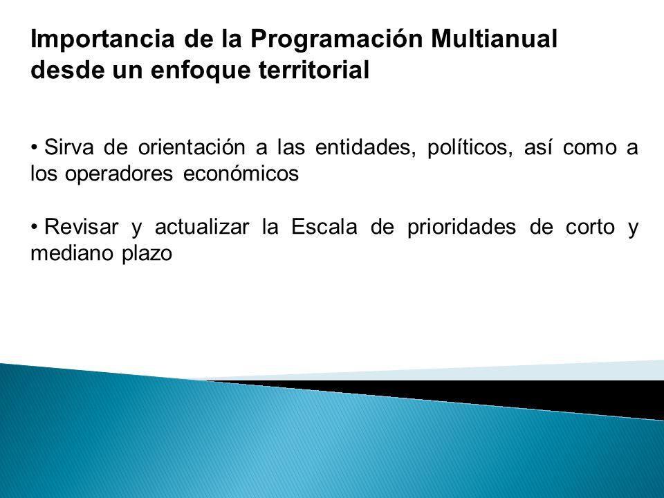 Importancia de la Programación Multianual desde un enfoque territorial