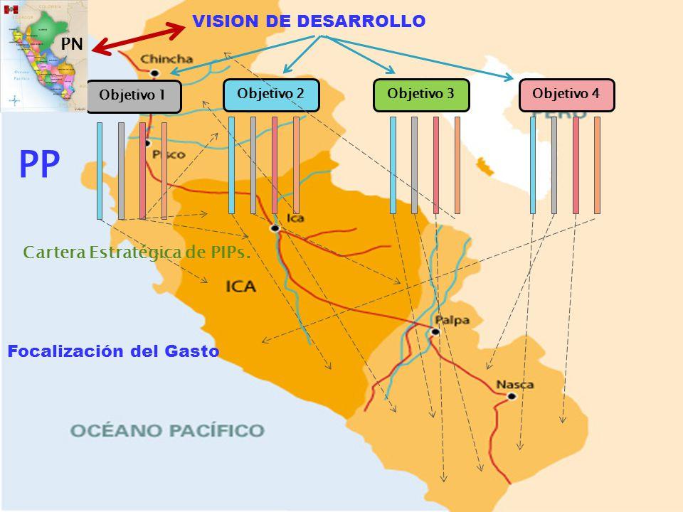 PP Eficiencia Distributiva VISION DE DESARROLLO PN