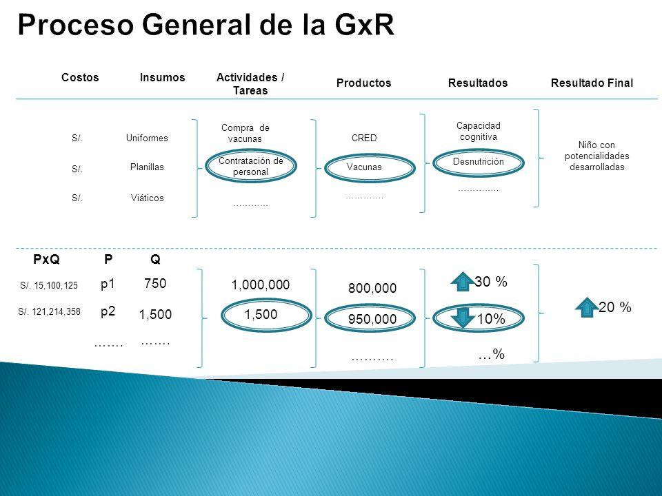 Proceso General de la GxR