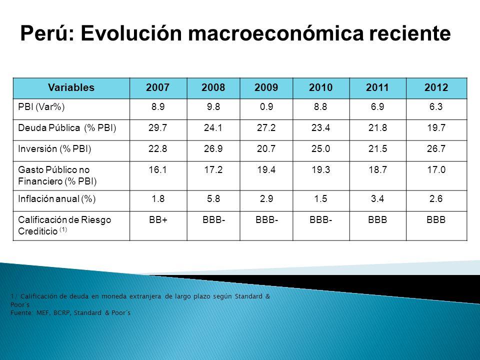 Perú: Evolución macroeconómica reciente