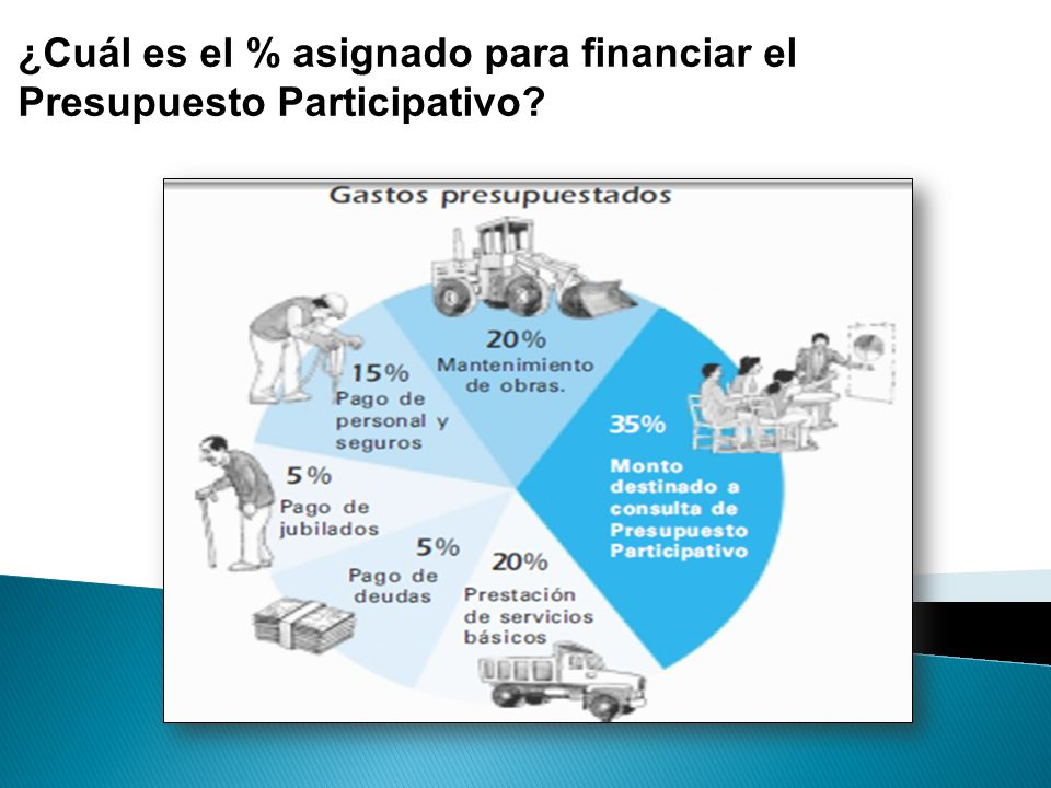 ¿Cuál es el % asignado para financiar el Presupuesto Participativo