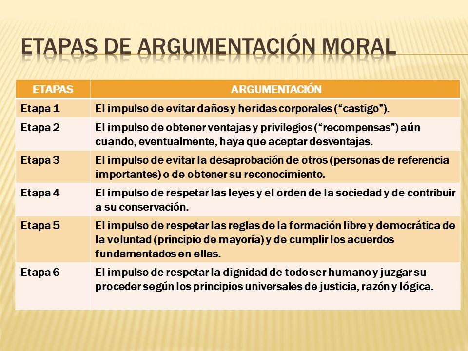 Etapas de argumentación moral