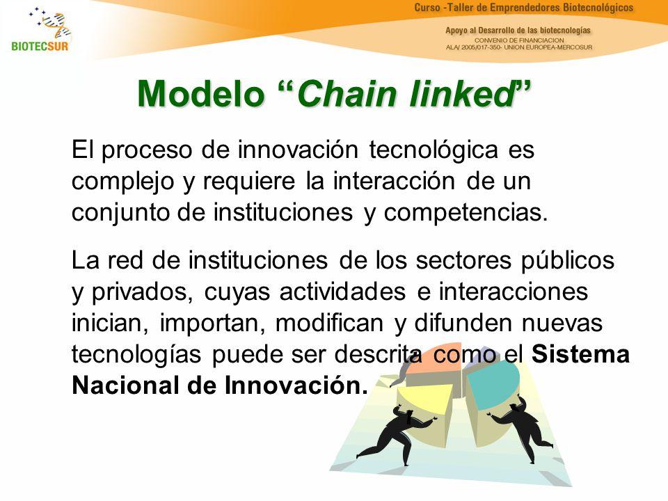 Modelo Chain linked