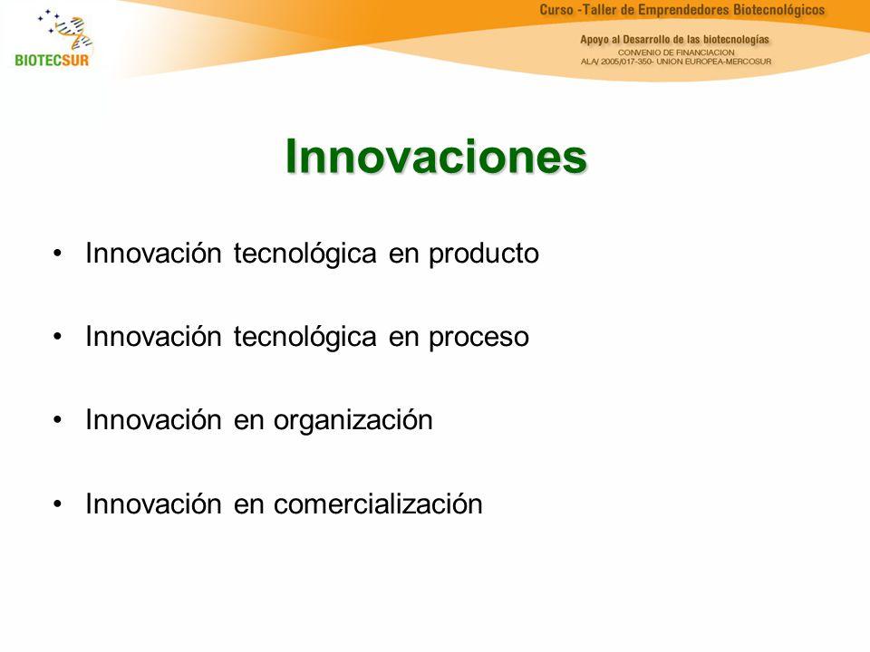 Innovaciones Innovación tecnológica en producto