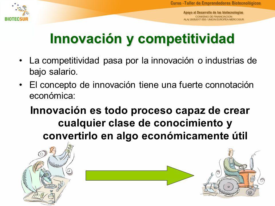 Innovación y competitividad