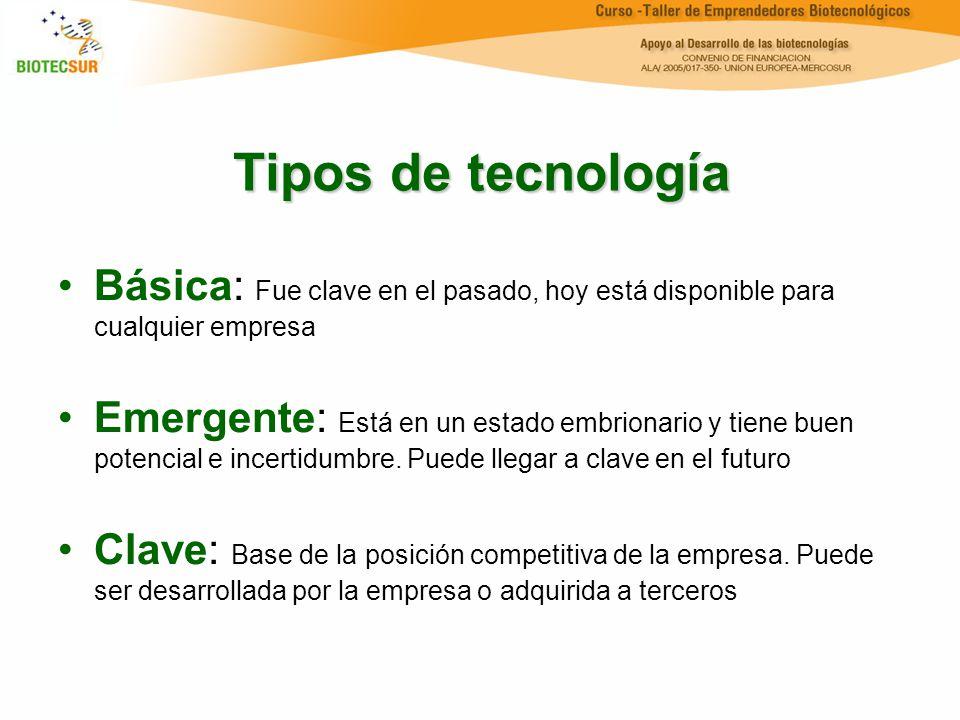 Tipos de tecnología Básica: Fue clave en el pasado, hoy está disponible para cualquier empresa.