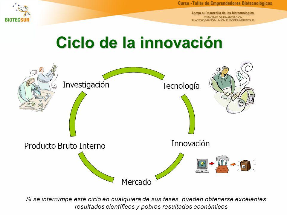Ciclo de la innovación Investigación Tecnología Innovación